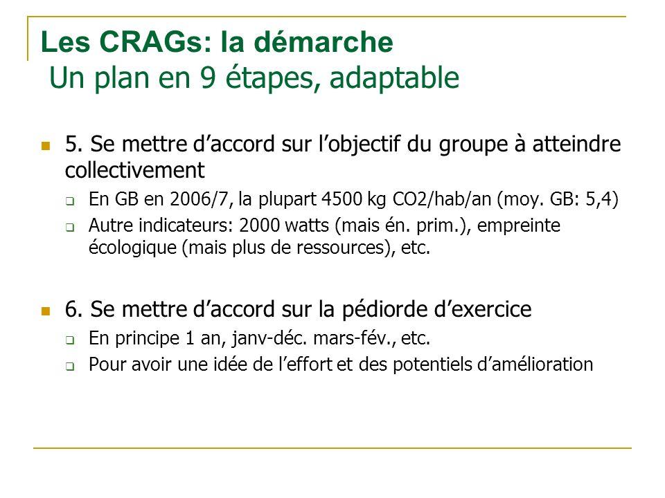 5. Se mettre daccord sur lobjectif du groupe à atteindre collectivement En GB en 2006/7, la plupart 4500 kg CO2/hab/an (moy. GB: 5,4) Autre indicateur