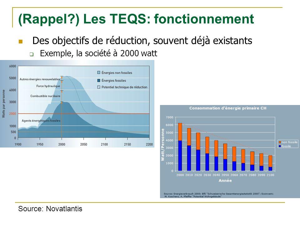 Des objectifs de réduction, souvent déjà existants Exemple, la société à 2000 watt (Rappel ) Les TEQS: fonctionnement Source: Novatlantis