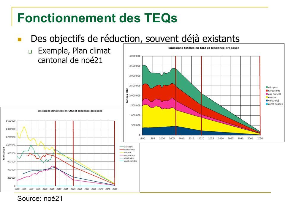 Des objectifs de réduction, souvent déjà existants Exemple, Plan climat cantonal de noé21 Fonctionnement des TEQs Source: noé21