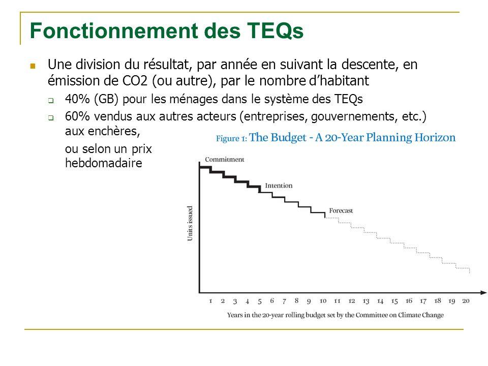 Une division du résultat, par année en suivant la descente, en émission de CO2 (ou autre), par le nombre dhabitant 40% (GB) pour les ménages dans le système des TEQs 60% vendus aux autres acteurs (entreprises, gouvernements, etc.) aux enchères, ou selon un prix hebdomadaire Fonctionnement des TEQs