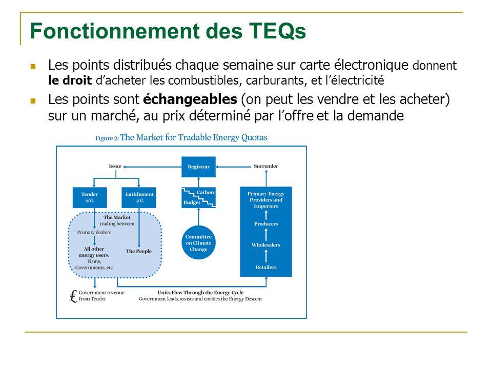 Les points distribués chaque semaine sur carte électronique donnent le droit dacheter les combustibles, carburants, et lélectricité Les points sont échangeables (on peut les vendre et les acheter) sur un marché, au prix déterminé par loffre et la demande Fonctionnement des TEQs
