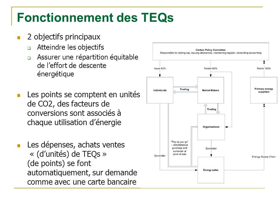 2 objectifs principaux Atteindre les objectifs Assurer une répartition équitable de leffort de descente énergétique Les points se comptent en unités de CO2, des facteurs de conversions sont associés à chaque utilisation dénergie Les dépenses, achats ventes « (dunités) de TEQs » (de points) se font automatiquement, sur demande comme avec une carte bancaire Fonctionnement des TEQs
