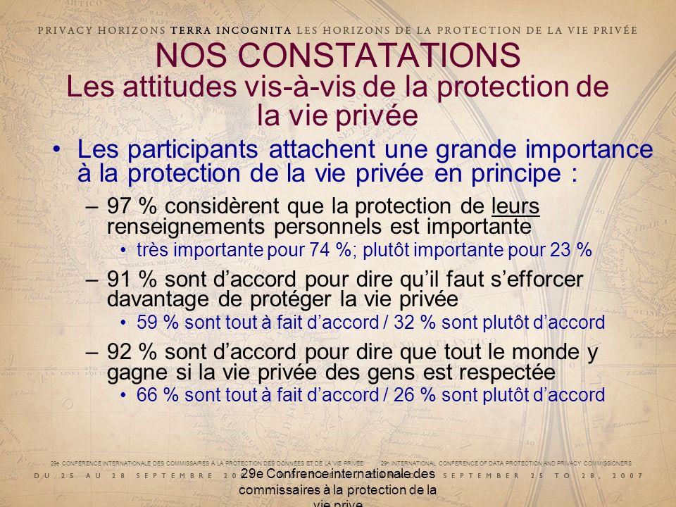 29e CONFÉRENCE INTERNATIONALE DES COMMISSAIRES À LA PROTECTION DES DONNÉES ET DE LA VIE PRIVÉE 29 th INTERNATIONAL CONFERENCE OF DATA PROTECTION AND PRIVACY COMMISSIONERS 29e Confrence internationale des commissaires à la protection de la vie prive NOS CONSTATATIONS Les attitudes vis-à-vis de la protection de la vie privée Les participants attachent une grande importance à la protection de la vie privée en principe : –97 % considèrent que la protection de leurs renseignements personnels est importante très importante pour 74 %; plutôt importante pour 23 % –91 % sont daccord pour dire quil faut sefforcer davantage de protéger la vie privée 59 % sont tout à fait daccord / 32 % sont plutôt daccord –92 % sont daccord pour dire que tout le monde y gagne si la vie privée des gens est respectée 66 % sont tout à fait daccord / 26 % sont plutôt daccord