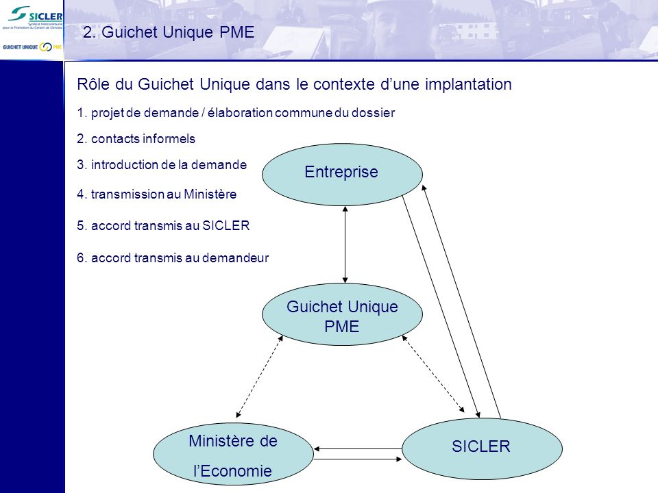 2. Guichet Unique PME Rôle du Guichet Unique dans le contexte dune implantation Entreprise Guichet Unique PME Ministère de lEconomie SICLER 1. projet