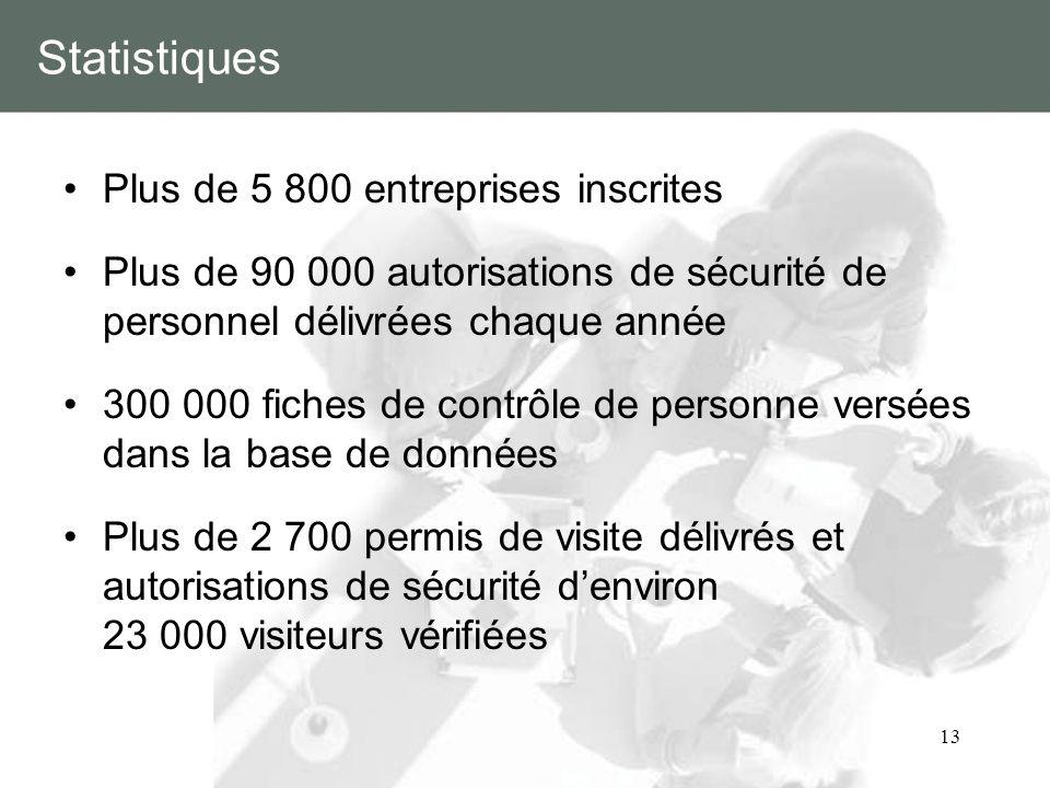 13 Statistiques Plus de 5 800 entreprises inscrites Plus de 90 000 autorisations de sécurité de personnel délivrées chaque année 300 000 fiches de con