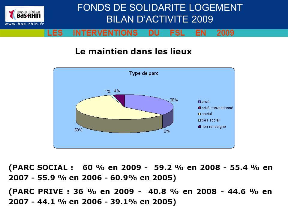 Le maintien dans les lieux Séminaire des cadres du 19 novembre 2009 FONDS DE SOLIDARITE LOGEMENT BILAN DACTIVITE 2009 LES INTERVENTIONS DU FSL EN 2009 (PARC SOCIAL : 60 % en 2009 - 59.2 % en 2008 - 55.4 % en 2007 - 55.9 % en 2006 - 60.9% en 2005) (PARC PRIVE : 36 % en 2009 - 40.8 % en 2008 - 44.6 % en 2007 - 44.1 % en 2006 - 39.1% en 2005)