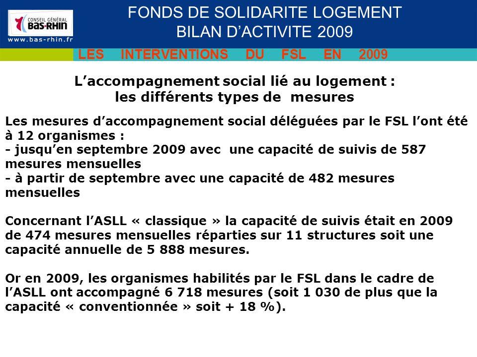 Laccompagnement social lié au logement : les différents types de mesures Séminaire des cadres du 19 novembre 2009 FONDS DE SOLIDARITE LOGEMENT BILAN DACTIVITE 2009 LES INTERVENTIONS DU FSL EN 2009 Les mesures daccompagnement social déléguées par le FSL lont été à 12 organismes : - jusquen septembre 2009 avec une capacité de suivis de 587 mesures mensuelles - à partir de septembre avec une capacité de 482 mesures mensuelles Concernant lASLL « classique » la capacité de suivis était en 2009 de 474 mesures mensuelles réparties sur 11 structures soit une capacité annuelle de 5 888 mesures.