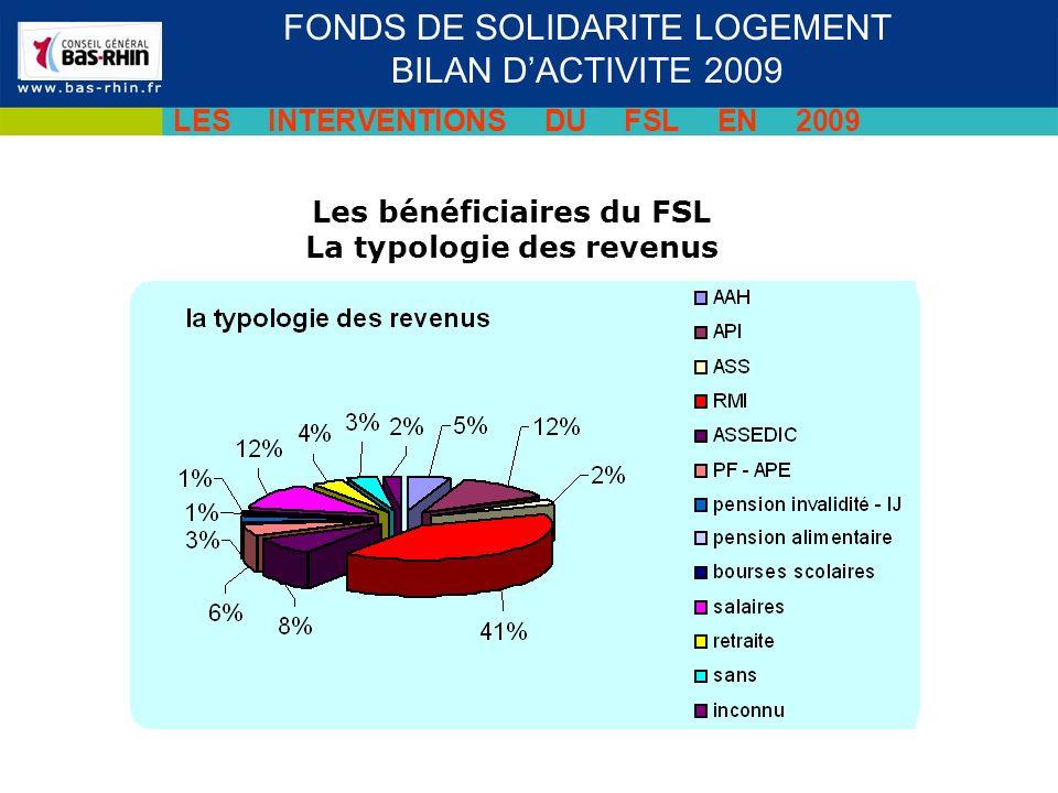 Séminaire des cadres du 19 novembre 2009 FONDS DE SOLIDARITE LOGEMENT BILAN DACTIVITE 2009 LES INTERVENTIONS DU FSL EN 2009 Les bénéficiaires du FSL La typologie des revenus