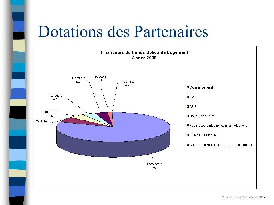 Source : Excel (Dotations 2009) Dotations des Partenaires