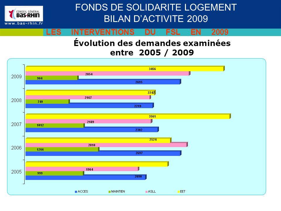 Évolution des demandes examinées entre 2005 / 2009 Séminaire des cadres du 19 novembre 2009 FONDS DE SOLIDARITE LOGEMENT BILAN DACTIVITE 2009 LES INTERVENTIONS DU FSL EN 2009