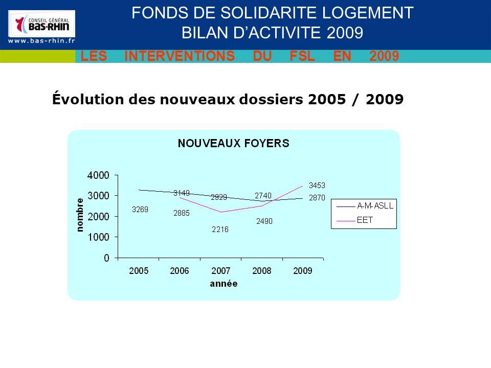 Évolution des nouveaux dossiers 2005 / 2009 Séminaire des cadres du 19 novembre 2009 FONDS DE SOLIDARITE LOGEMENT BILAN DACTIVITE 2009 LES INTERVENTIONS DU FSL EN 2009