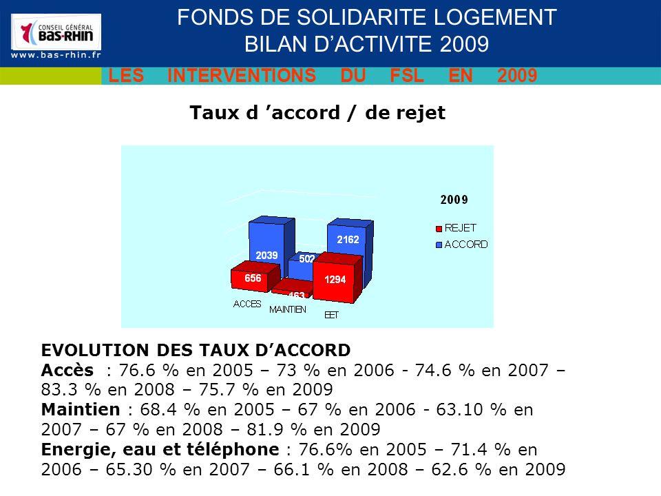 Taux d accord / de rejet Séminaire des cadres du 19 novembre 2009 FONDS DE SOLIDARITE LOGEMENT BILAN DACTIVITE 2009 LES INTERVENTIONS DU FSL EN 2009 EVOLUTION DES TAUX DACCORD Accès : 76.6 % en 2005 – 73 % en 2006 - 74.6 % en 2007 – 83.3 % en 2008 – 75.7 % en 2009 Maintien : 68.4 % en 2005 – 67 % en 2006 - 63.10 % en 2007 – 67 % en 2008 – 81.9 % en 2009 Energie, eau et téléphone : 76.6% en 2005 – 71.4 % en 2006 – 65.30 % en 2007 – 66.1 % en 2008 – 62.6 % en 2009