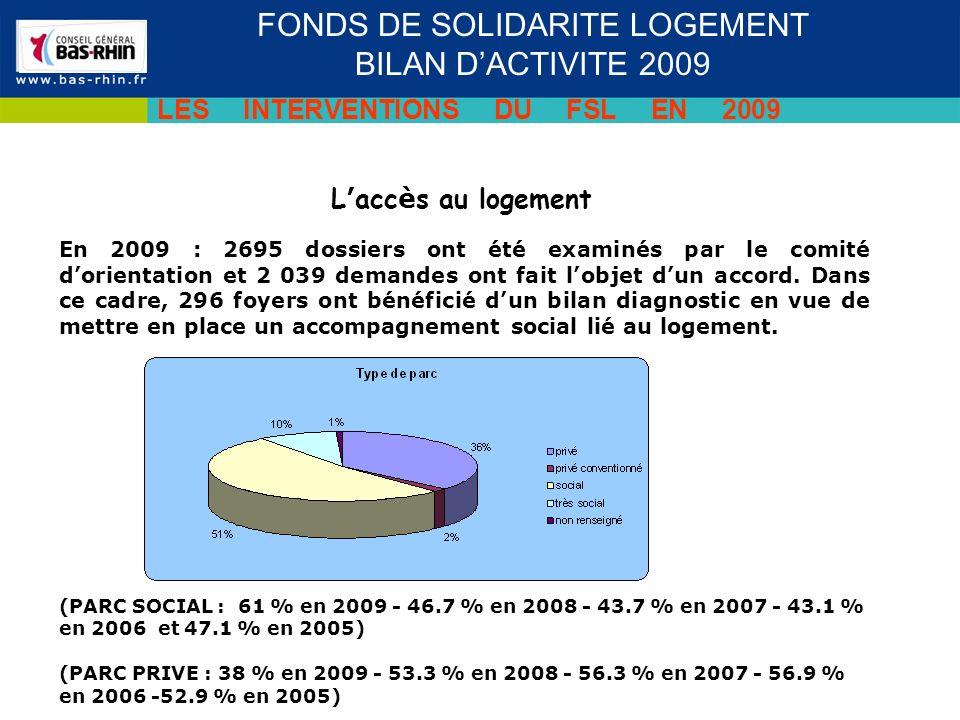 L acc è s au logement FONDS DE SOLIDARITE LOGEMENT BILAN DACTIVITE 2009 LES INTERVENTIONS DU FSL EN 2009 En 2009 : 2695 dossiers ont été examinés par le comité dorientation et 2 039 demandes ont fait lobjet dun accord.