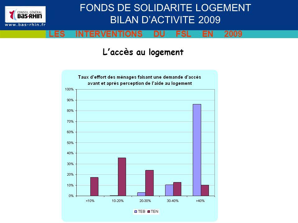 L acc è s au logement FONDS DE SOLIDARITE LOGEMENT BILAN DACTIVITE 2009 LES INTERVENTIONS DU FSL EN 2009