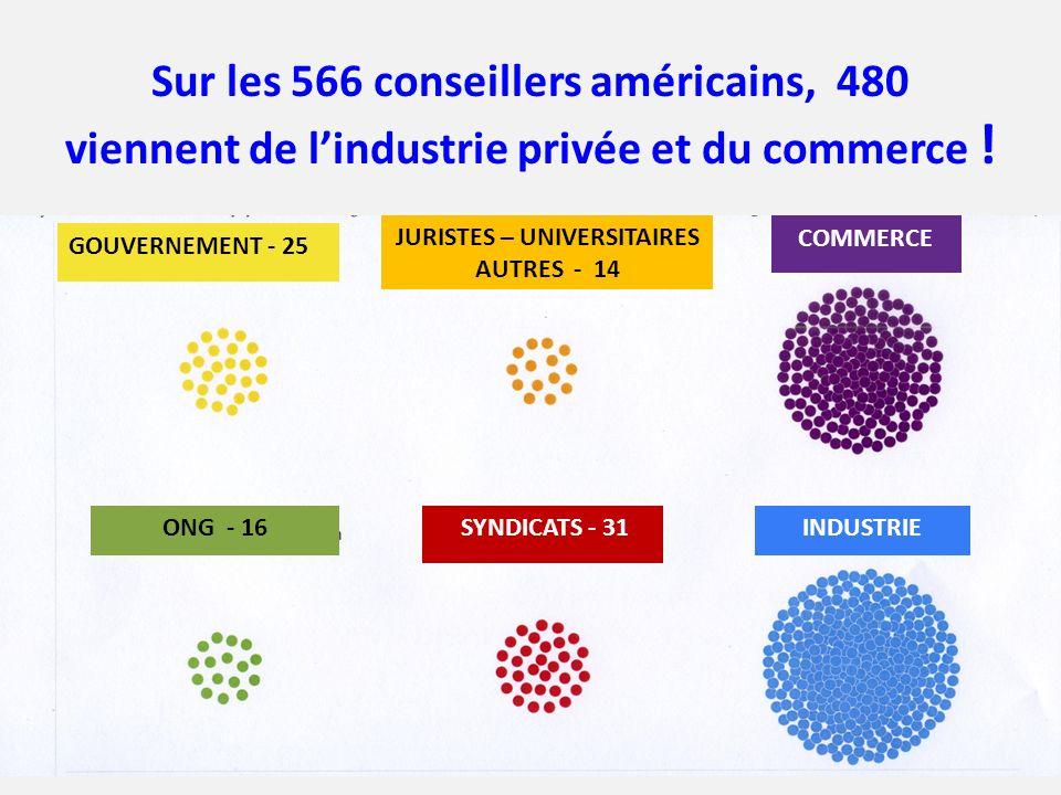 Sur les 566 conseillers américains, 480 viennent de lindustrie privée et du commerce ! GOUVERNEMENT - 25 JURISTES – UNIVERSITAIRES AUTRES - 14 COMMERC