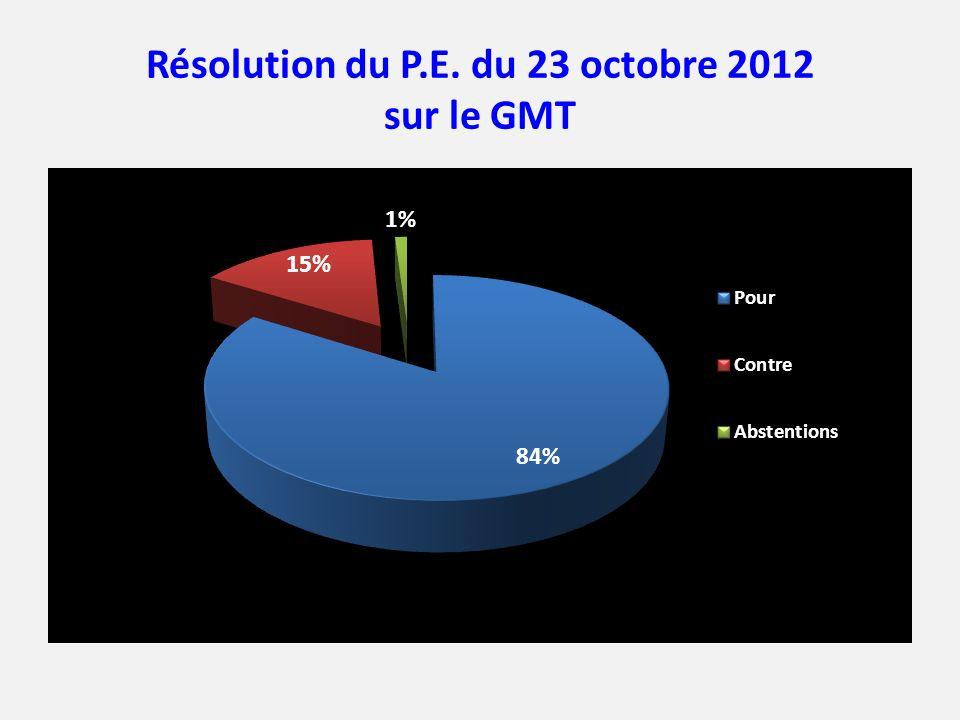 Résolution du P.E. du 23 octobre 2012 sur le GMT