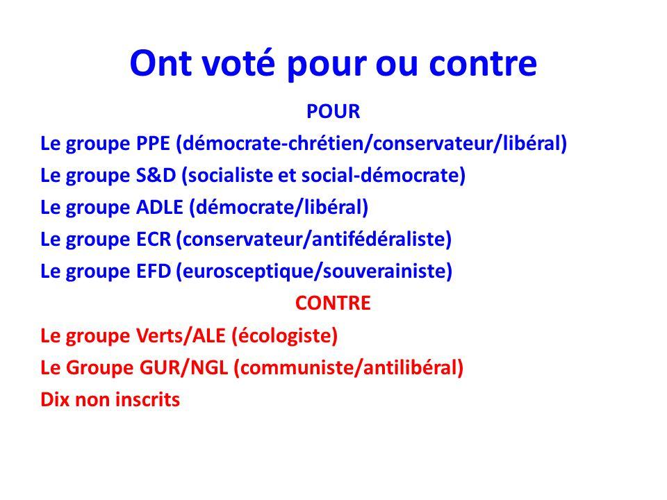 Ont voté pour ou contre POUR Le groupe PPE (démocrate-chrétien/conservateur/libéral) Le groupe S&D (socialiste et social-démocrate) Le groupe ADLE (dé