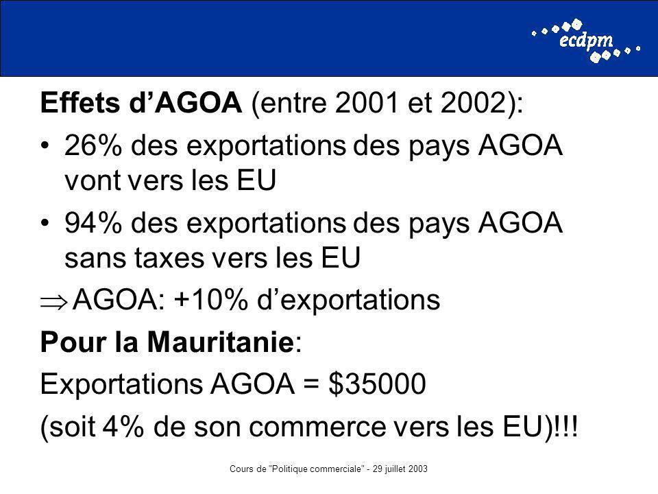 Cours de Politique commerciale - 29 juillet 2003 Effets dAGOA (entre 2001 et 2002): 26% des exportations des pays AGOA vont vers les EU 94% des exportations des pays AGOA sans taxes vers les EU AGOA: +10% dexportations Pour la Mauritanie: Exportations AGOA = $35000 (soit 4% de son commerce vers les EU)!!!