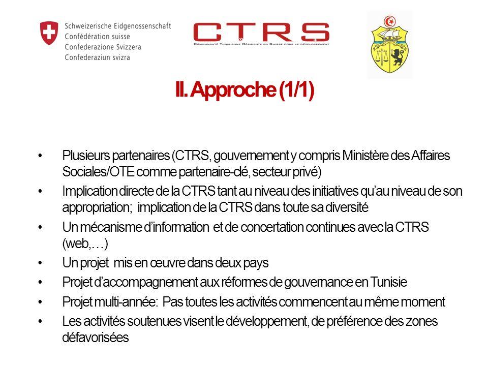 1.Soutien au renforcement du dispositif institutionnel daccompagnement des Tunisiens résidents à lEtranger Assistance technique, conseil et formations aux autorités Appui à la coordination interministérielle et à la communication (web,… ) 2.Appui aux initiatives pour le développement (Composante-clé pour la communauté) Subvention aux initiatives de développement social et économique Appui technique aux entrepreneurs ( ACIM, incubateur CCITNCH) Réseautage développement sur une base offre et demande (coopération) Synergies éventuelles avec dautres projets de la Coopération suisse I.