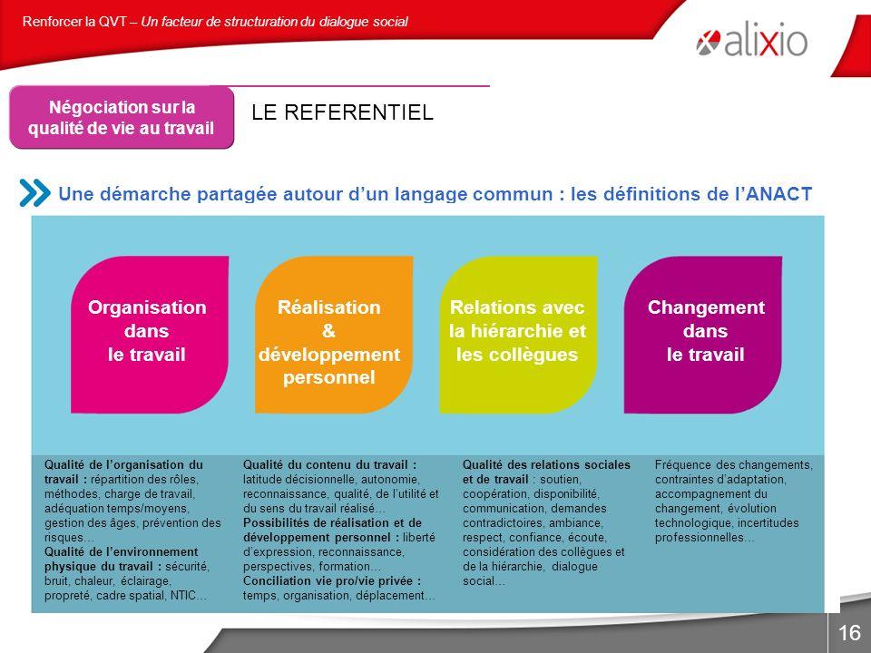 16 Une démarche partagée autour dun langage commun : les définitions de lANACT Organisation dans le travail Réalisation & développement personnel Rela