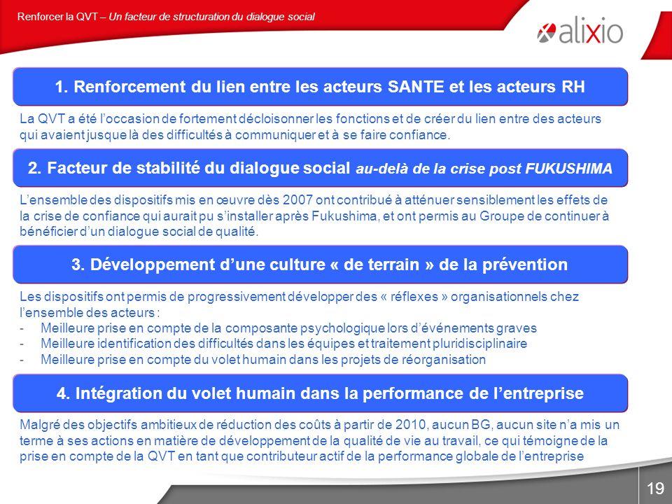 19 1. Renforcement du lien entre les acteurs SANTE et les acteurs RH 2. Facteur de stabilité du dialogue social au-delà de la crise post FUKUSHIMA La