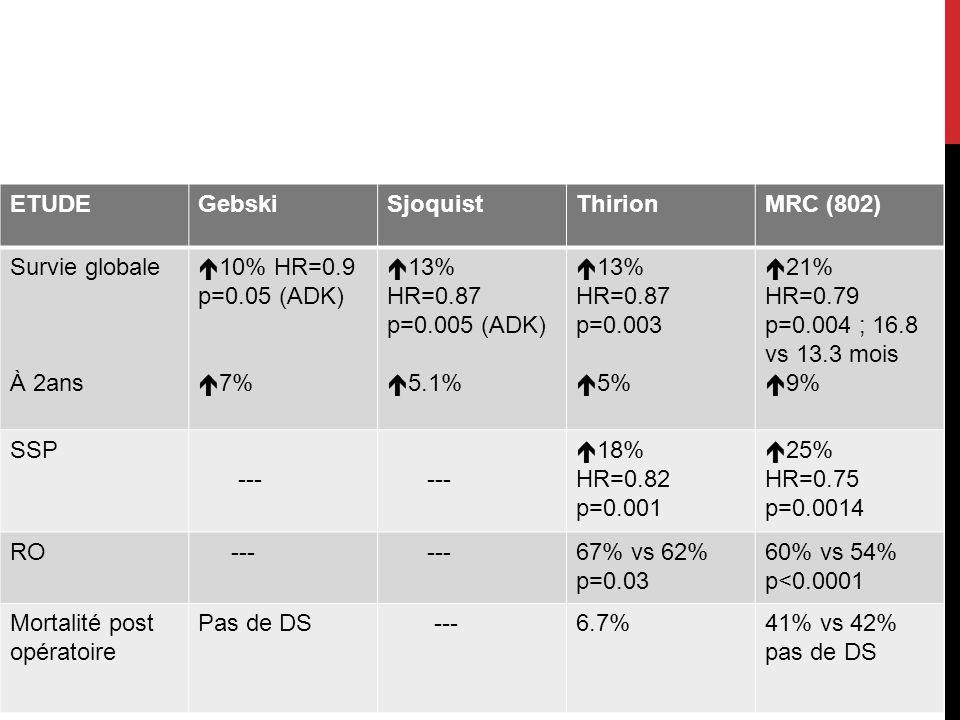 ETUDEGebskiSjoquistThirionMRC (802) Survie globale À 2ans 10% HR=0.9 p=0.05 (ADK) 7% 13% HR=0.87 p=0.005 (ADK) 5.1% 13% HR=0.87 p=0.003 5% 21% HR=0.79
