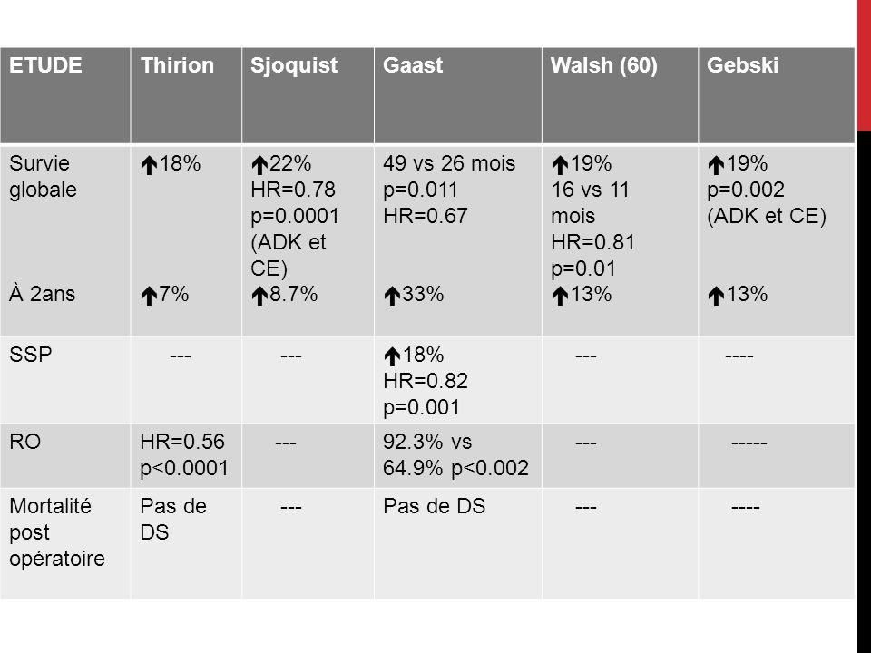 ETUDEThirionSjoquistGaastWalsh (60)Gebski Survie globale À 2ans 18% 7% 22% HR=0.78 p=0.0001 (ADK et CE) 8.7% 49 vs 26 mois p=0.011 HR=0.67 33% 19% 16