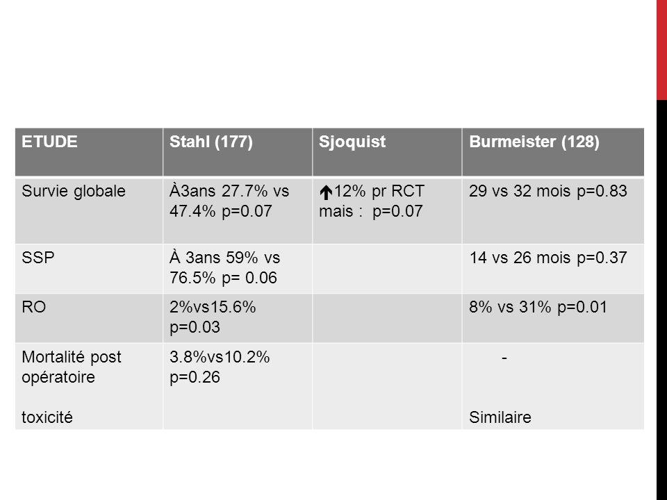 ETUDEStahl (177)SjoquistBurmeister (128) Survie globaleÀ3ans 27.7% vs 47.4% p=0.07 12% pr RCT mais : p=0.07 29 vs 32 mois p=0.83 SSPÀ 3ans 59% vs 76.5