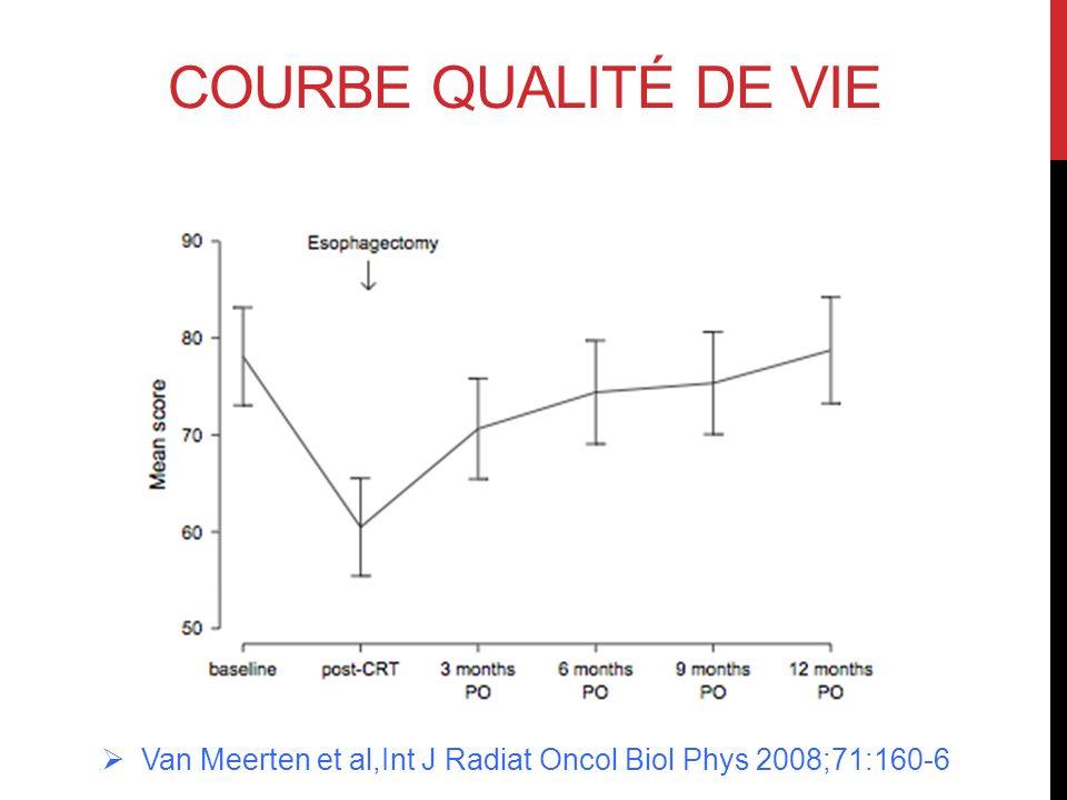COURBE QUALITÉ DE VIE Van Meerten et al,Int J Radiat Oncol Biol Phys 2008;71:160-6