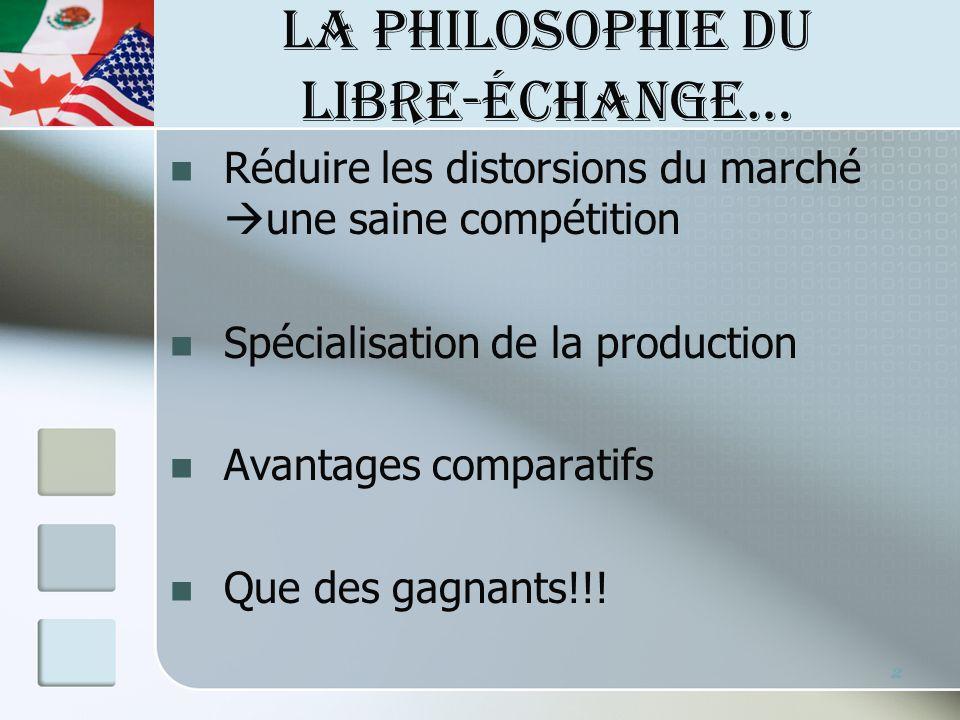 LA PHILOSOPHIE DU LIBRE-ÉCHANGE… Réduire les distorsions du marché une saine compétition Spécialisation de la production Avantages comparatifs Que des gagnants!!.