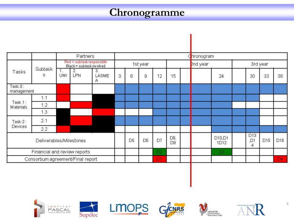 Chronogramme 9