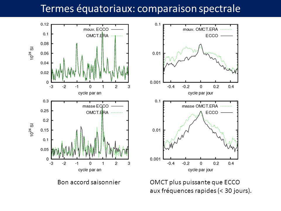 Termes équatoriaux: comparaison spectrale Bon accord saisonnierOMCT plus puissante que ECCO aux fréquences rapides (< 30 jours).