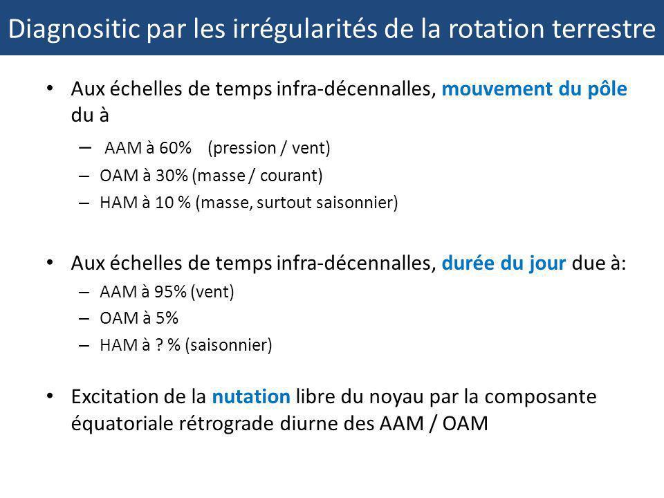 Aux échelles de temps infra-décennalles, mouvement du pôle du à – AAM à 60% (pression / vent) – OAM à 30% (masse / courant) – HAM à 10 % (masse, surto