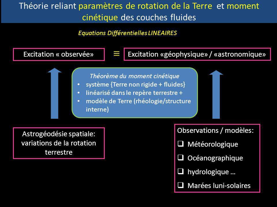 Théorie reliant paramètres de rotation de la Terre et moment cinétique des couches fluides Astrogéodésie spatiale: variations de la rotation terrestre