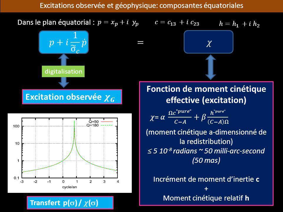 Excitations observée et géophysique: composantes équatoriales Fonction de moment cinétique effective (excitation) (moment cinétique a-dimensionné de l