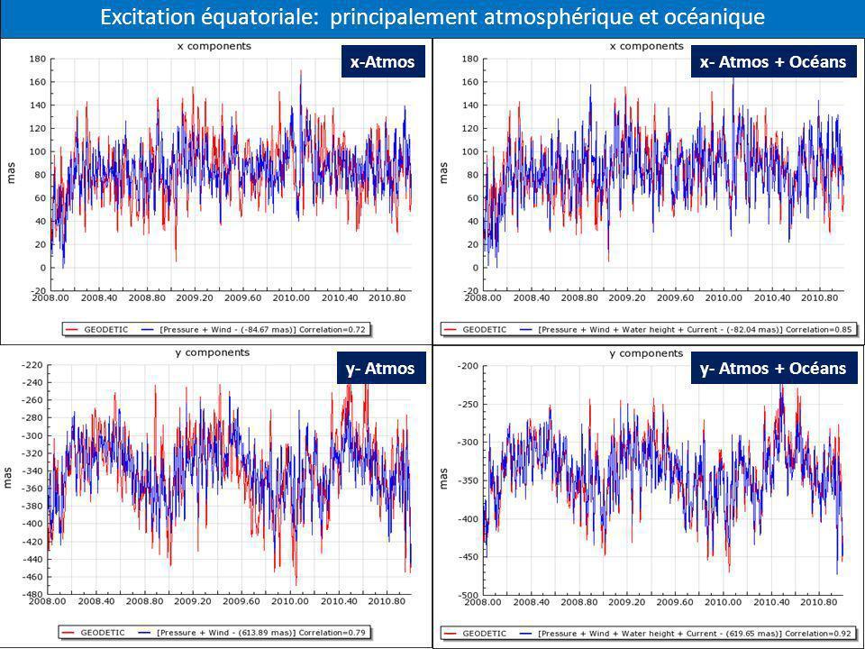 y- Atmosy- Atmos + Océans Excitation équatoriale: principalement atmosphérique et océanique x-Atmosx- Atmos + Océans