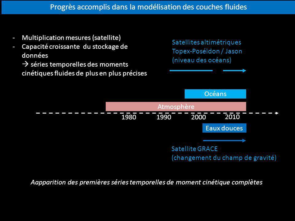 Atmosphère 200019801990 2010 Océans Eaux douces Aapparition des premières séries temporelles de moment cinétique complètes Progrès accomplis dans la m