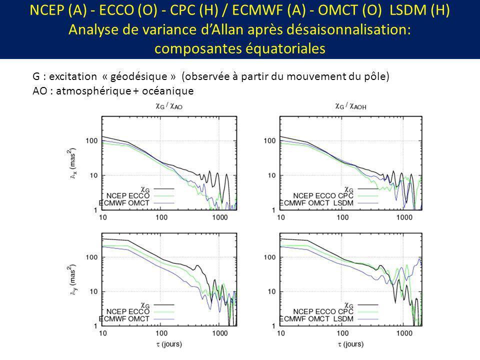 NCEP (A) - ECCO (O) - CPC (H) / ECMWF (A) - OMCT (O) LSDM (H) Analyse de variance dAllan après désaisonnalisation: composantes équatoriales G : excita
