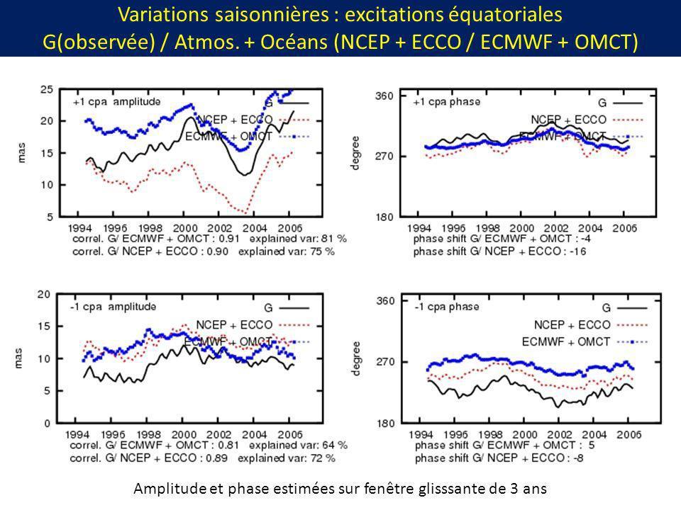 Variations saisonnières : excitations équatoriales G(observée) / Atmos. + Océans (NCEP + ECCO / ECMWF + OMCT) Amplitude et phase estimées sur fenêtre