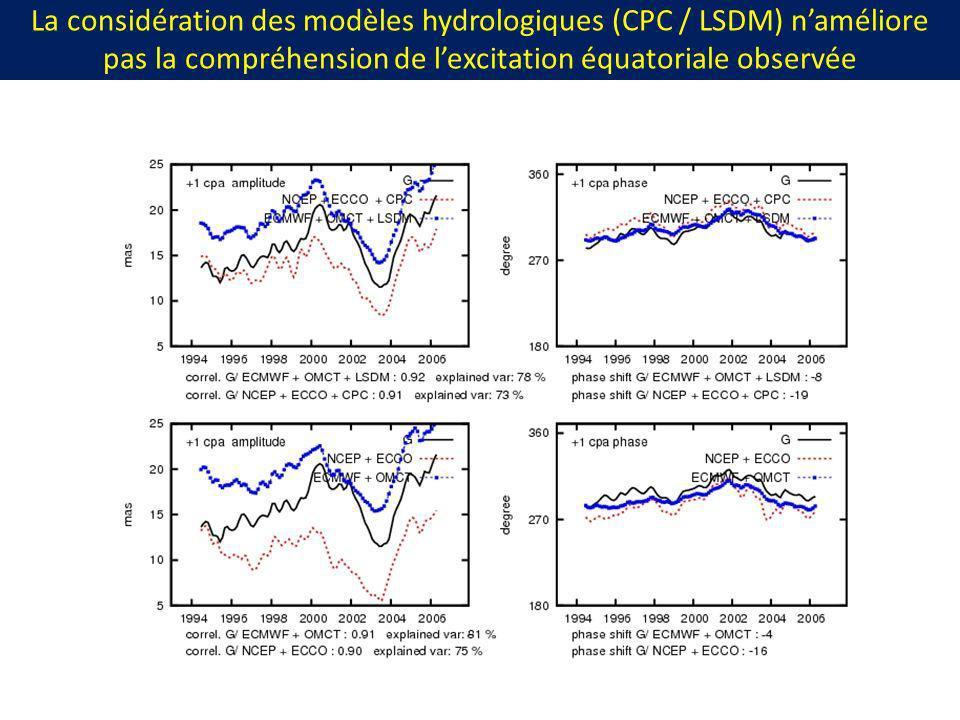 La considération des modèles hydrologiques (CPC / LSDM) naméliore pas la compréhension de lexcitation équatoriale observée