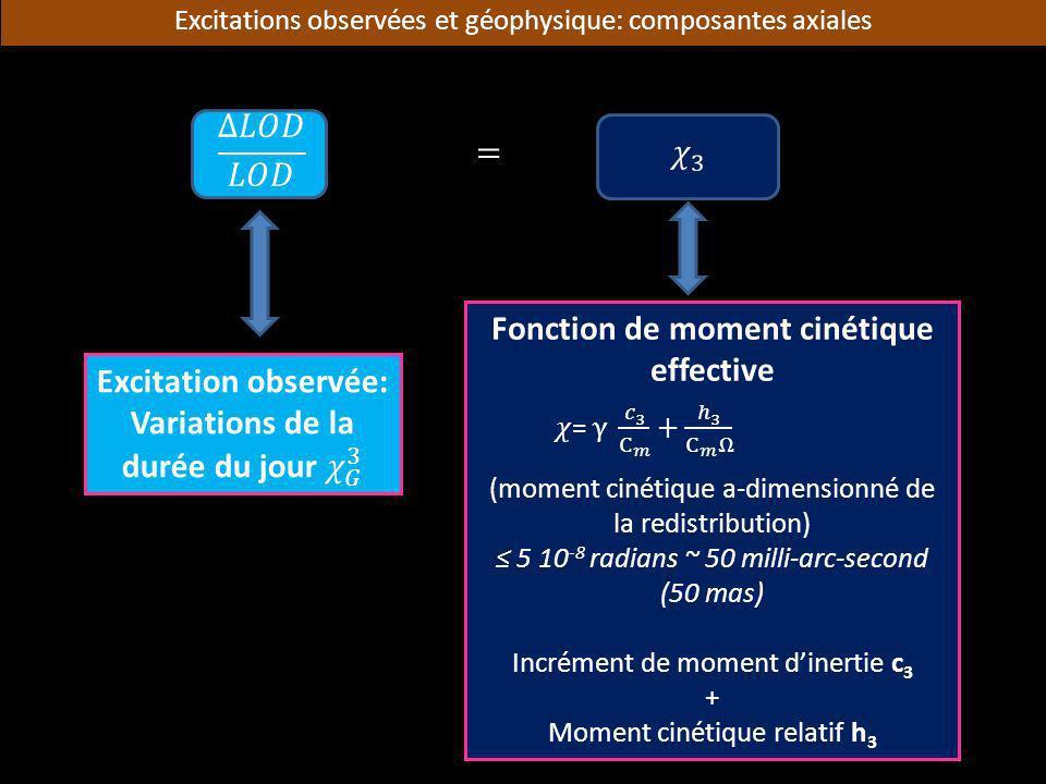 Excitations observées et géophysique: composantes axiales Fonction de moment cinétique effective (moment cinétique a-dimensionné de la redistribution)