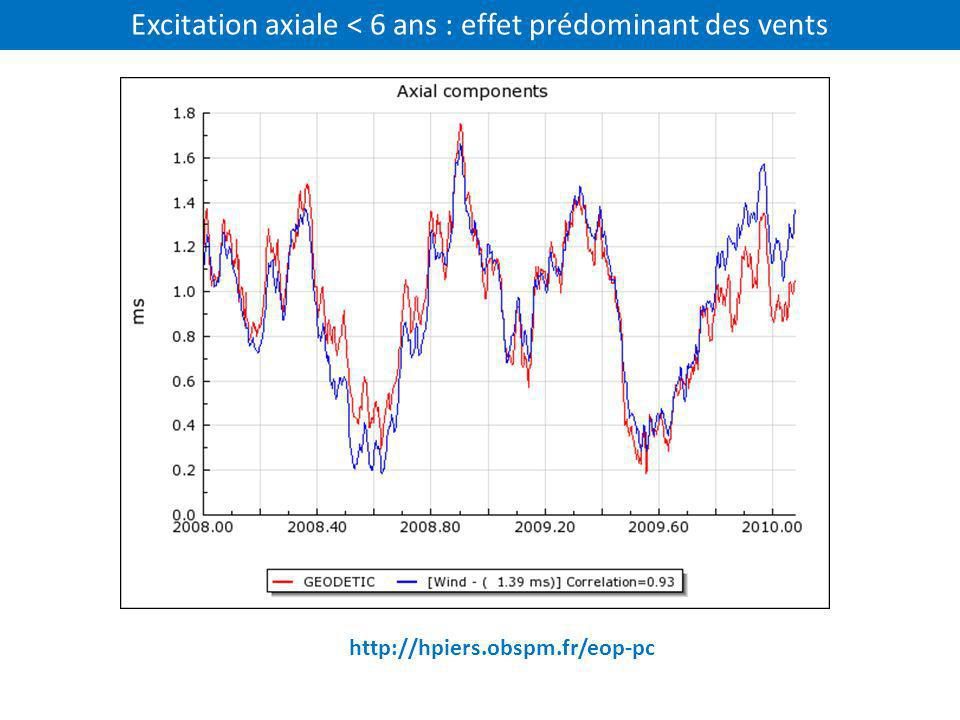 Excitation axiale < 6 ans : effet prédominant des vents http://hpiers.obspm.fr/eop-pc