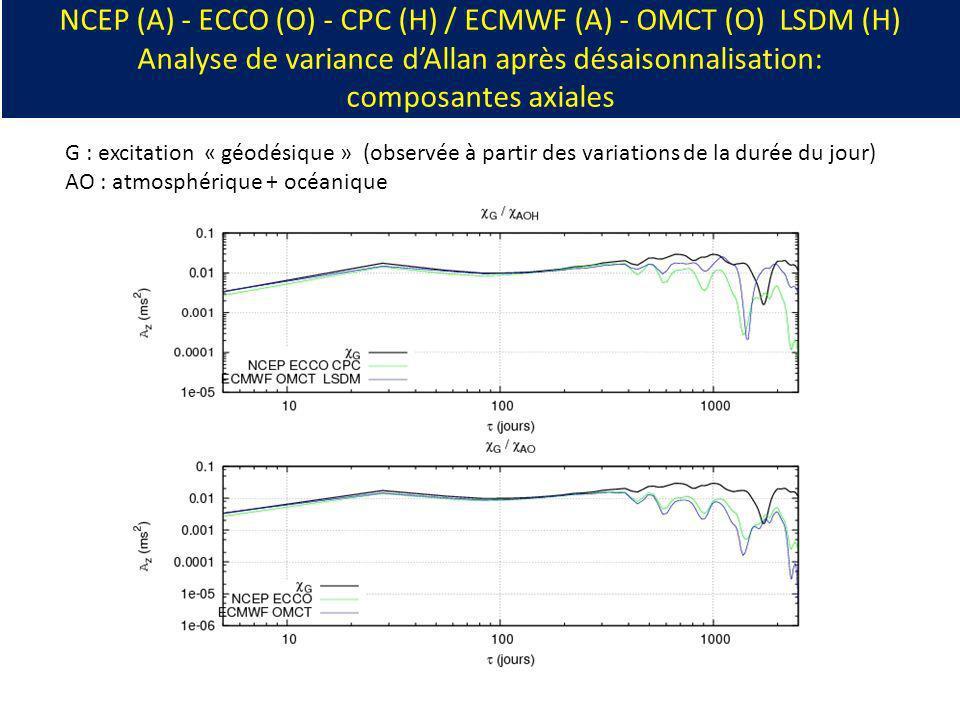 NCEP (A) - ECCO (O) - CPC (H) / ECMWF (A) - OMCT (O) LSDM (H) Analyse de variance dAllan après désaisonnalisation: composantes axiales G : excitation