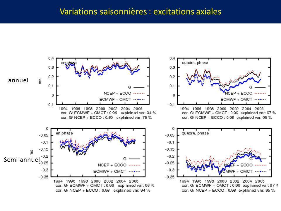 Variations saisonnières : excitations axiales annuel Semi-annuel