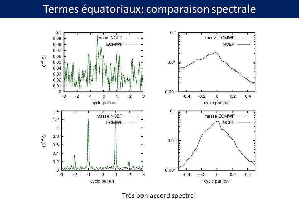 Termes équatoriaux: comparaison spectrale Très bon accord spectral