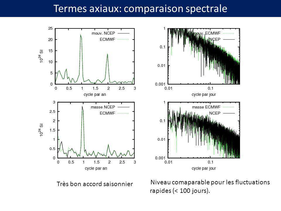 Termes axiaux: comparaison spectrale Très bon accord saisonnier Niveau comaparable pour les fluctuations rapides (< 100 jours).