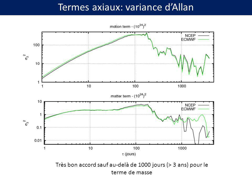 Intercomparaison des séries de moments cinétiques océanique (Oceanic Angular Momentum, OAM) ECCO (données TOPEX assimilées) OMCT (forcés par ERA Interim) Intervalle commun 1993-2010 En accès libre, « labellisées » IERS