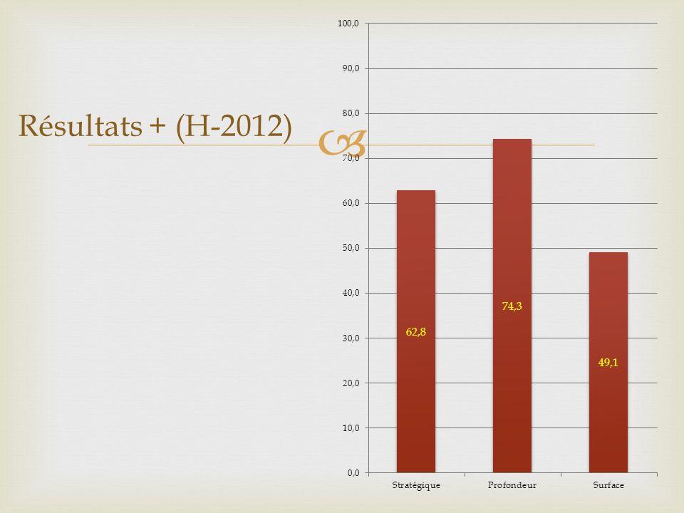 Résultats + (H-2012)