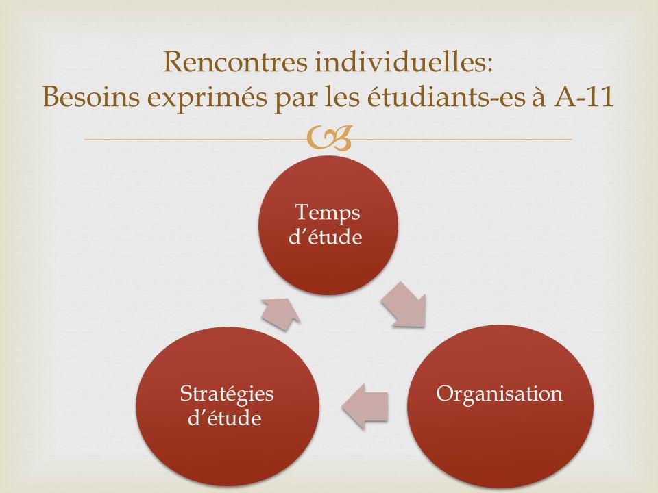 Temps détude Organisation Stratégies détude Rencontres individuelles: Besoins exprimés par les étudiants-es à A-11
