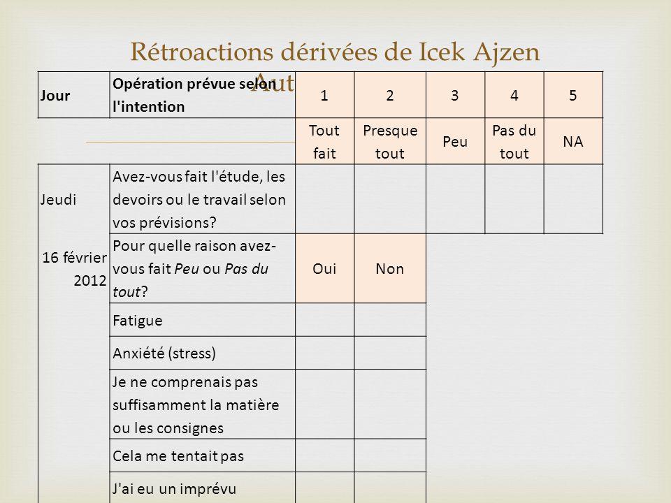 Rétroactions dérivées de Icek Ajzen Automne 2012 Jour Opération prévue selon l intention 12345 Tout fait Presque tout Peu Pas du tout NA Jeudi Avez-vous fait l étude, les devoirs ou le travail selon vos prévisions.